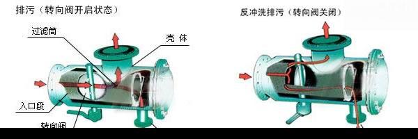 P型自动反冲洗过滤器